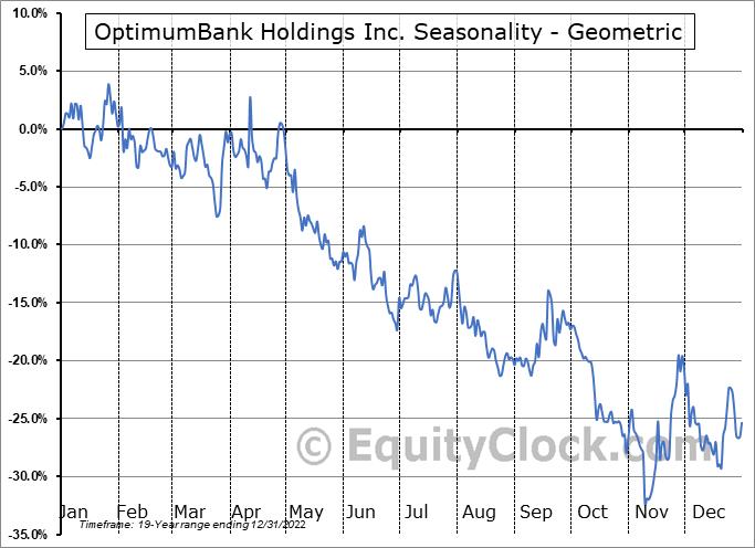 OptimumBank Holdings Inc. (NASD:OPHC) Seasonality