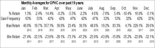 Monthly Seasonal OptimumBank Holdings Inc. (NASD:OPHC)