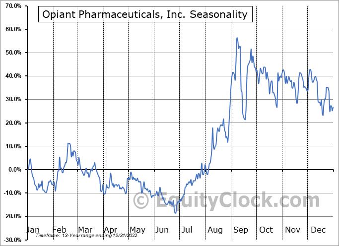 Opiant Pharmaceuticals, Inc. (NASD:OPNT) Seasonality
