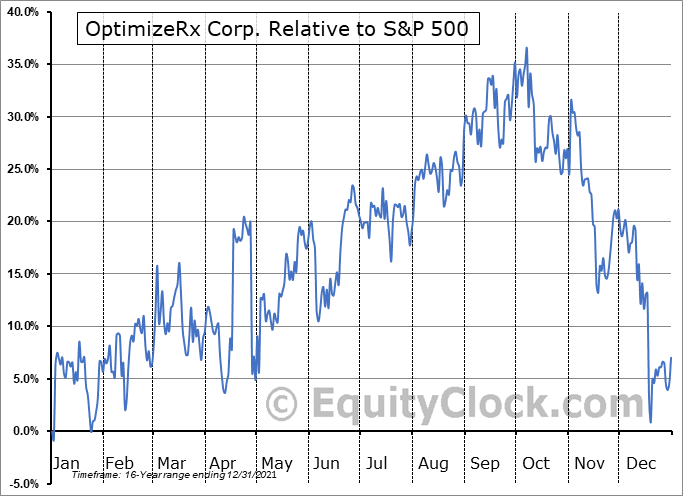 OPRX Relative to the S&P 500