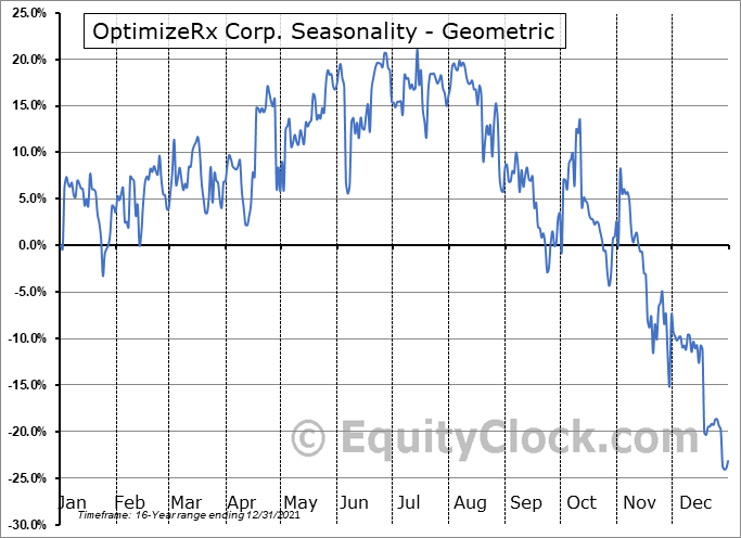 OptimizeRx Corp. (NASD:OPRX) Seasonality