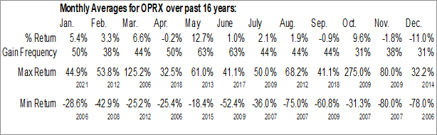 Monthly Seasonal OptimizeRx Corp. (NASD:OPRX)