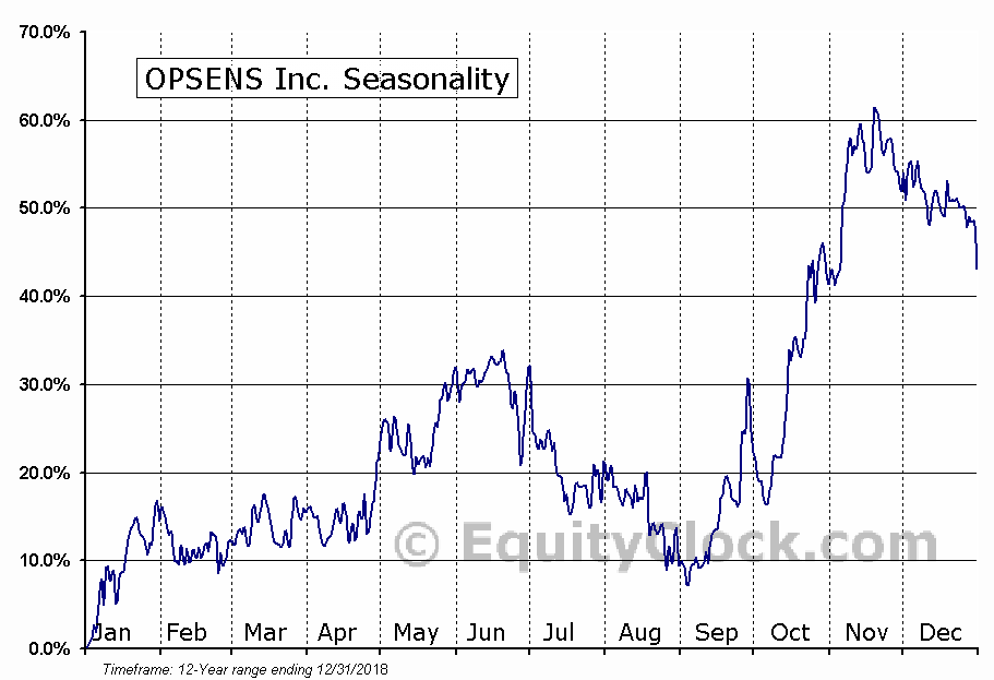 OPSENS Inc. (TSE:OPS.TO) Seasonal Chart
