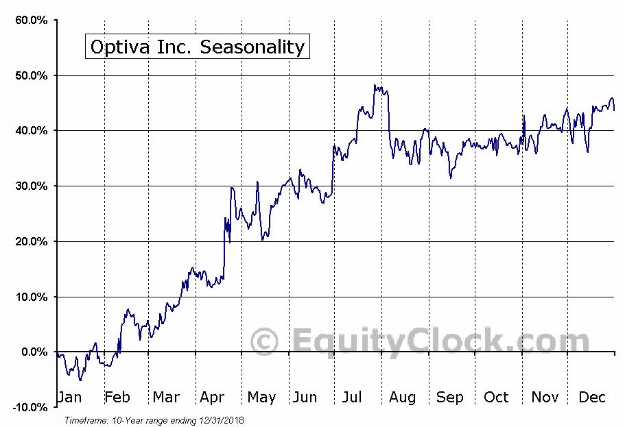 Optiva Inc. (TSE:OPT.TO) Seasonal Chart