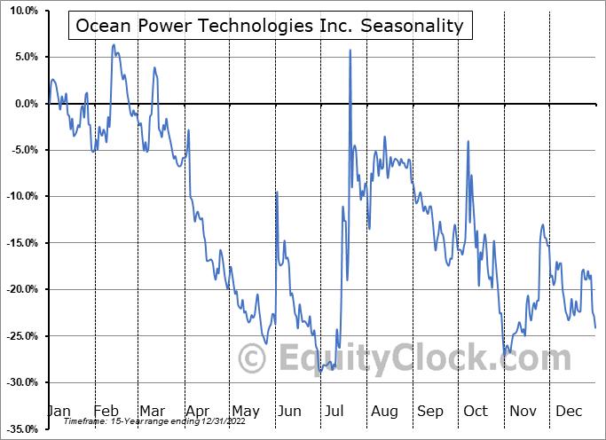 Ocean Power Technologies Inc. (NASD:OPTT) Seasonality