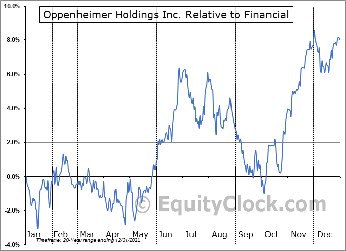 OPY Relative to the Sector