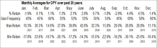 Monthly Seasonal Oppenheimer Holdings Inc. (NYSE:OPY)