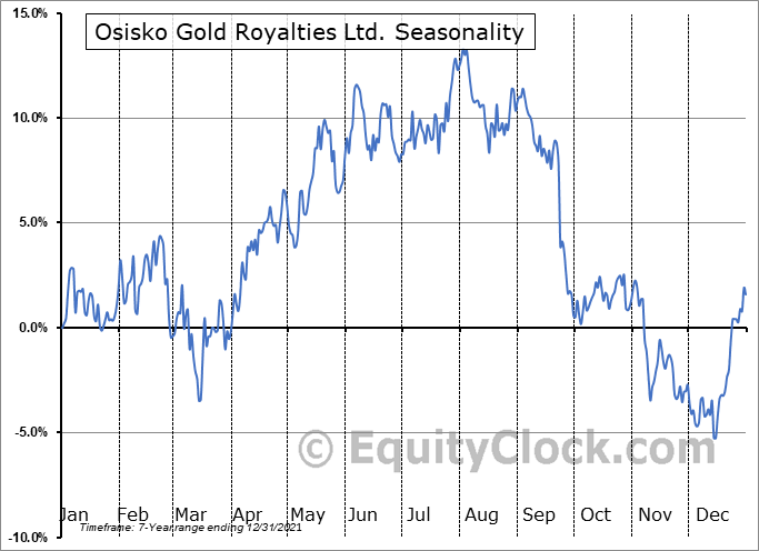 Osisko Gold Royalties Ltd. (TSE:OR.TO) Seasonal Chart