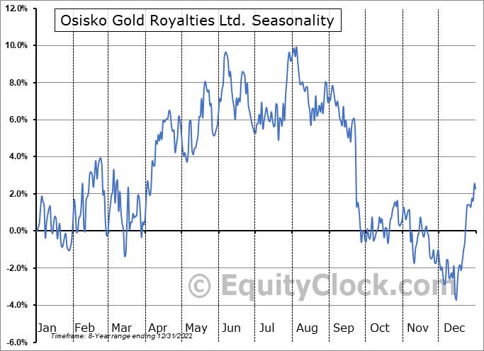 Osisko Gold Royalties Ltd. (TSE:OR.TO) Seasonality