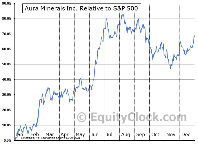 ORA.TO Relative to the S&P 500