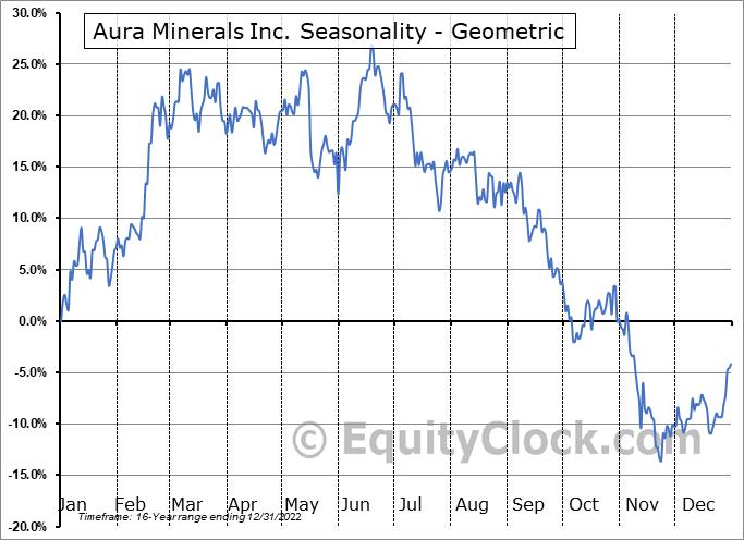 Aura Minerals Inc. (TSE:ORA.TO) Seasonality