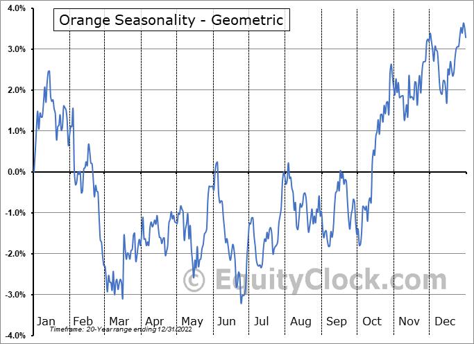 Orange (NYSE:ORAN) Seasonality