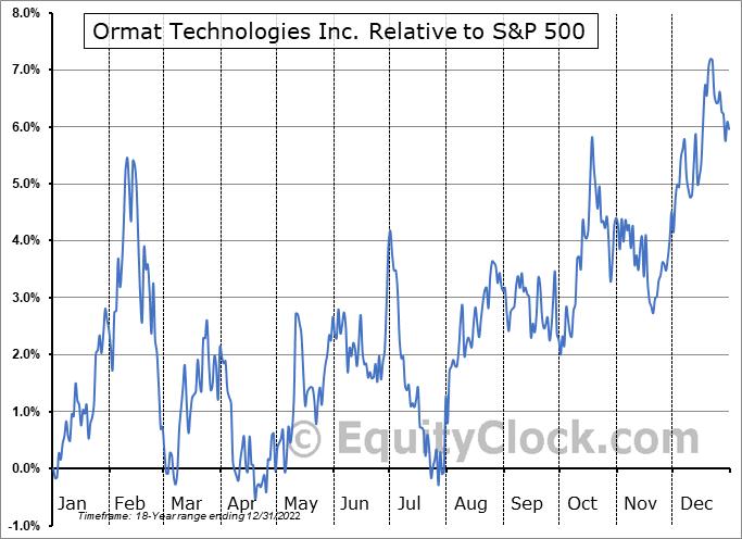 ORA Relative to the S&P 500