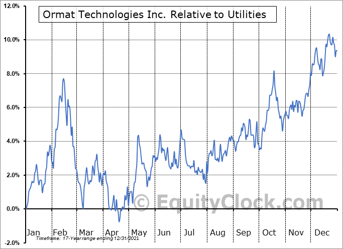 ORA Relative to the Sector