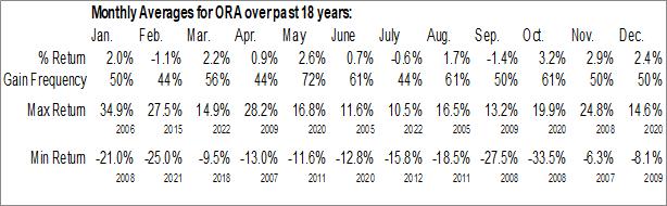 Monthly Seasonal Ormat Technologies Inc. (NYSE:ORA)