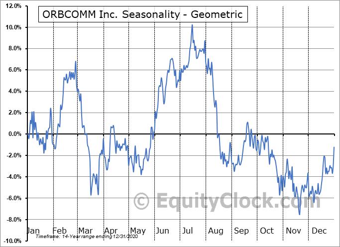 ORBCOMM Inc. (NASD:ORBC) Seasonality