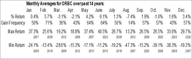 Monthly Seasonal ORBCOMM Inc. (NASD:ORBC)