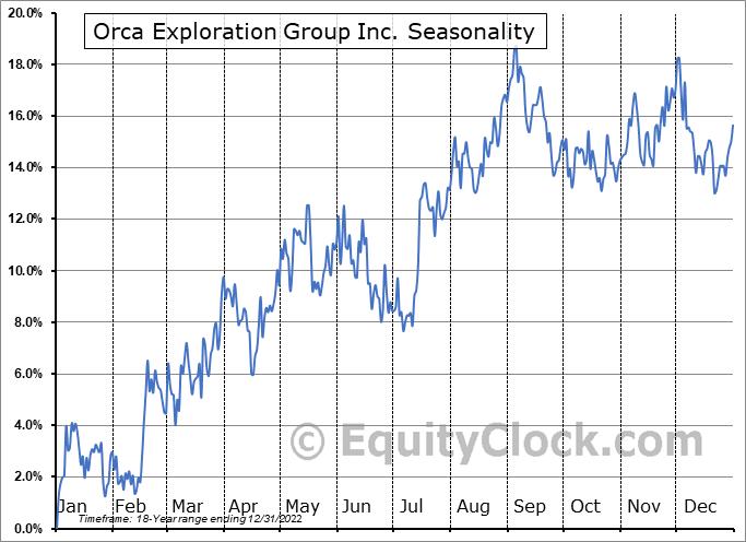 Orca Exploration Group Inc. (TSXV:ORC/B.V) Seasonality