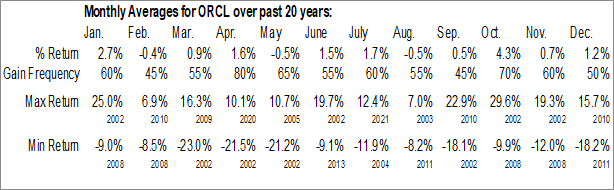 Monthly Seasonal Oracle Corp. (NYSE:ORCL)