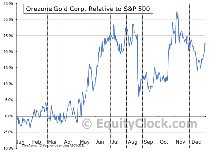 ORE.V Relative to the S&P 500