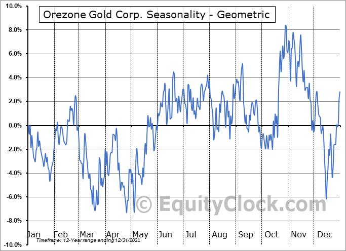 Orezone Gold Corp. (TSXV:ORE.V) Seasonality