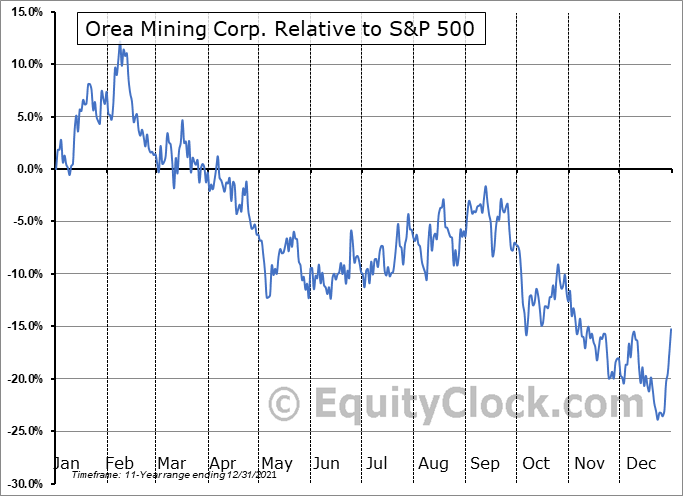 OREA.TO Relative to the S&P 500
