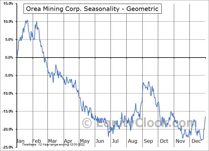 Orea Mining Corp. (TSE:OREA.TO) Seasonality