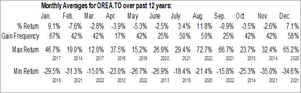 Monthly Seasonal Orea Mining Corp. (TSE:OREA.TO)