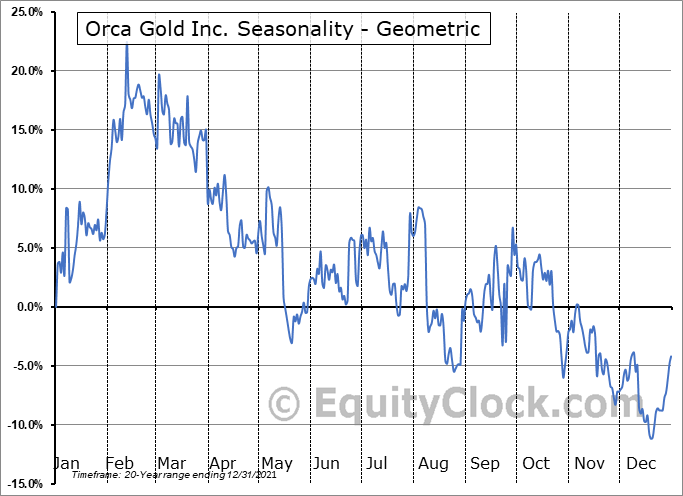 Orca Gold Inc. (TSXV:ORG.V) Seasonality
