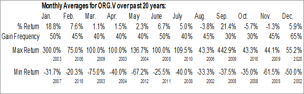 Monthly Seasonal Orca Gold Inc. (TSXV:ORG.V)