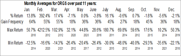 Monthly Seasonal Orgenesis Inc. (NASD:ORGS)