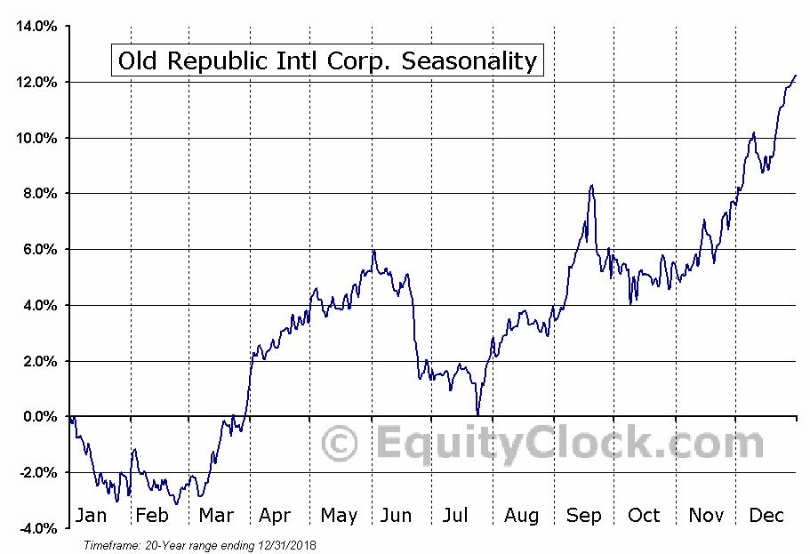 Old Republic Intl Corp. (NYSE:ORI) Seasonal Chart