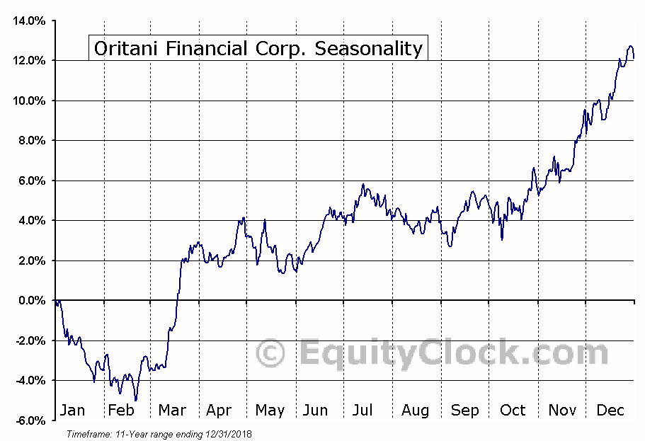 Oritani Financial Corp. (NASD:ORIT) Seasonal Chart