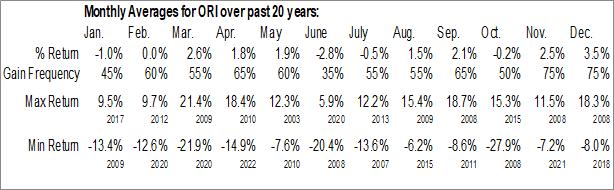 Monthly Seasonal Old Republic Intl Corp. (NYSE:ORI)