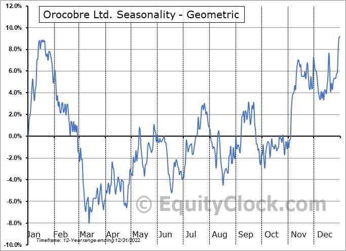 Orocobre Ltd. (TSE:ORL.TO) Seasonality