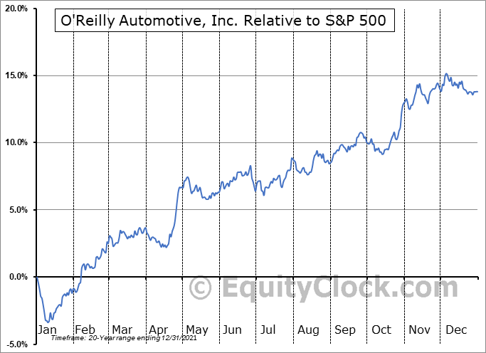 ORLY Relative to the S&P 500