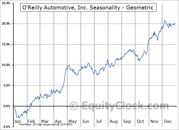 O'Reilly Automotive, Inc. (NASD:ORLY) Seasonality