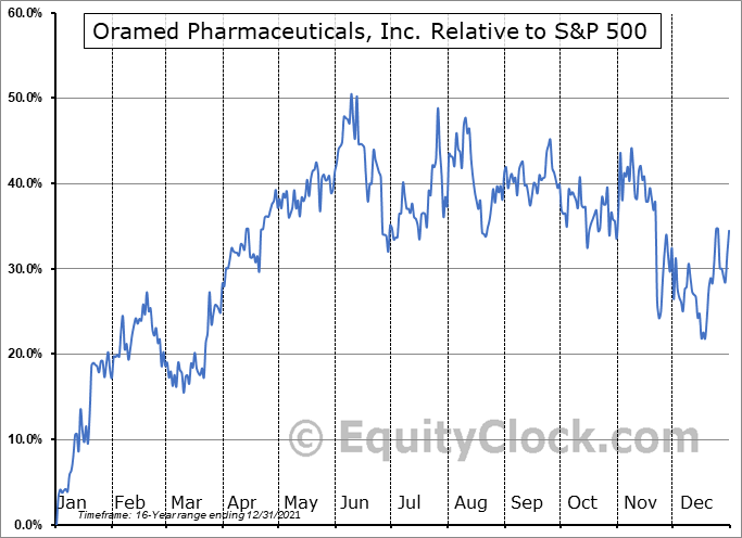 ORMP Relative to the S&P 500