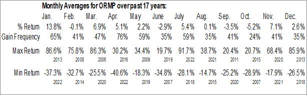 Monthly Seasonal Oramed Pharmaceuticals, Inc. (NASD:ORMP)