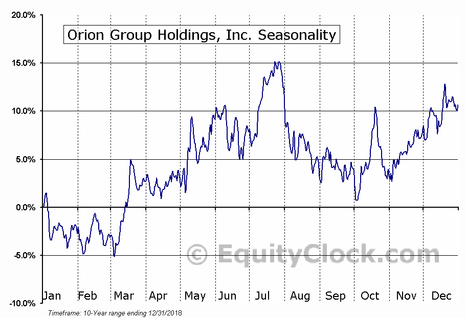 Orion Group Holdings, Inc. (NYSE:ORN) Seasonal Chart