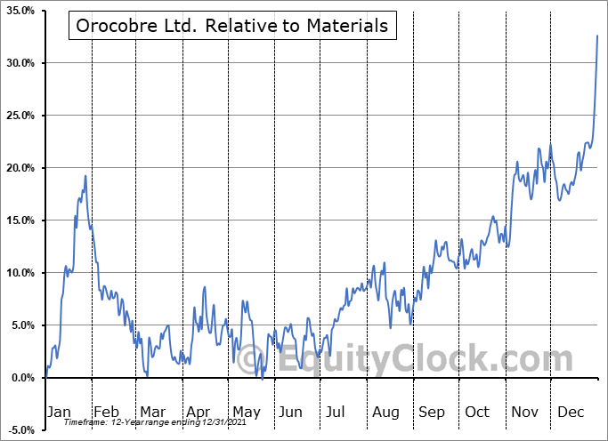 OROCF Relative to the Sector