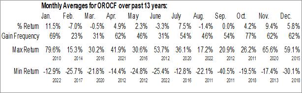 Monthly Seasonal Orocobre Ltd. (OTCMKT:OROCF)