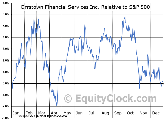 ORRF Relative to the S&P 500
