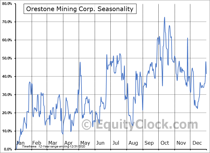 Orestone Mining Corp. (TSXV:ORS.V) Seasonality