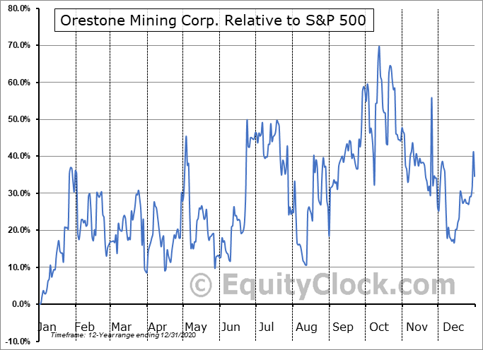 ORS.V Relative to the S&P 500