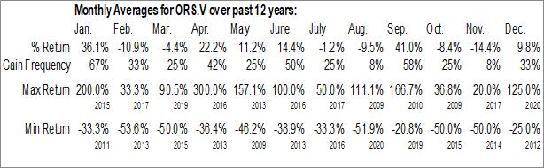 Monthly Seasonal Orestone Mining Corp. (TSXV:ORS.V)