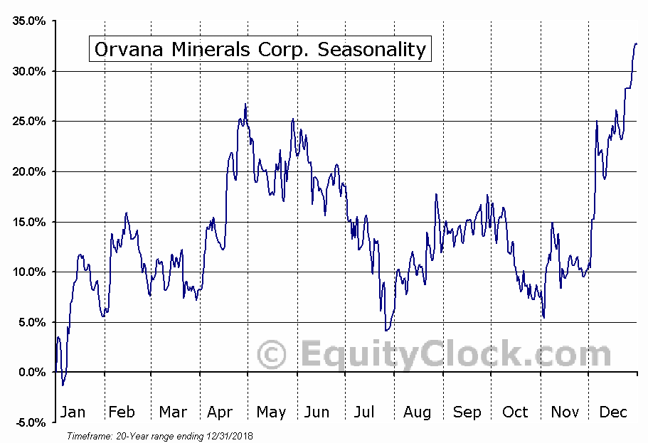 Orvana Minerals Corp. (TSE:ORV.TO) Seasonal Chart