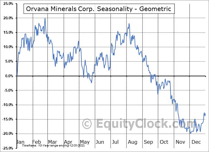 Orvana Minerals Corp. (OTCMKT:ORVMF) Seasonality