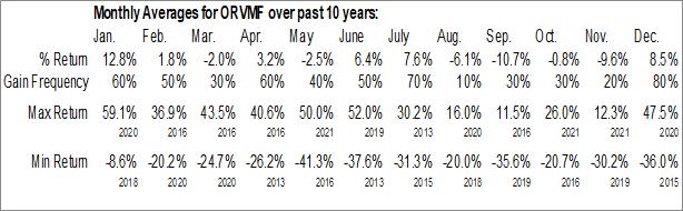 Monthly Seasonal Orvana Minerals Corp. (OTCMKT:ORVMF)