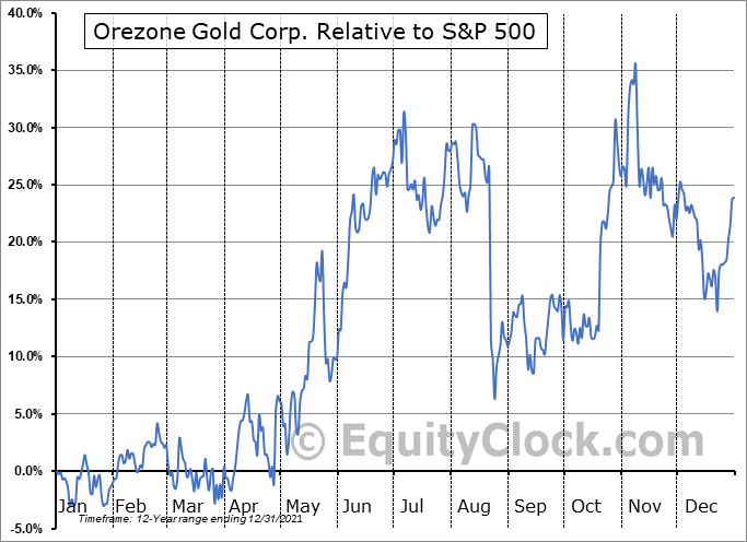 ORZCF Relative to the S&P 500